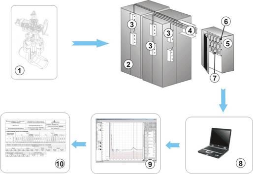Принципиальная схема работы системы диагностирования электроприводного оборудования АЭС на базе накопителей НЭП-256.